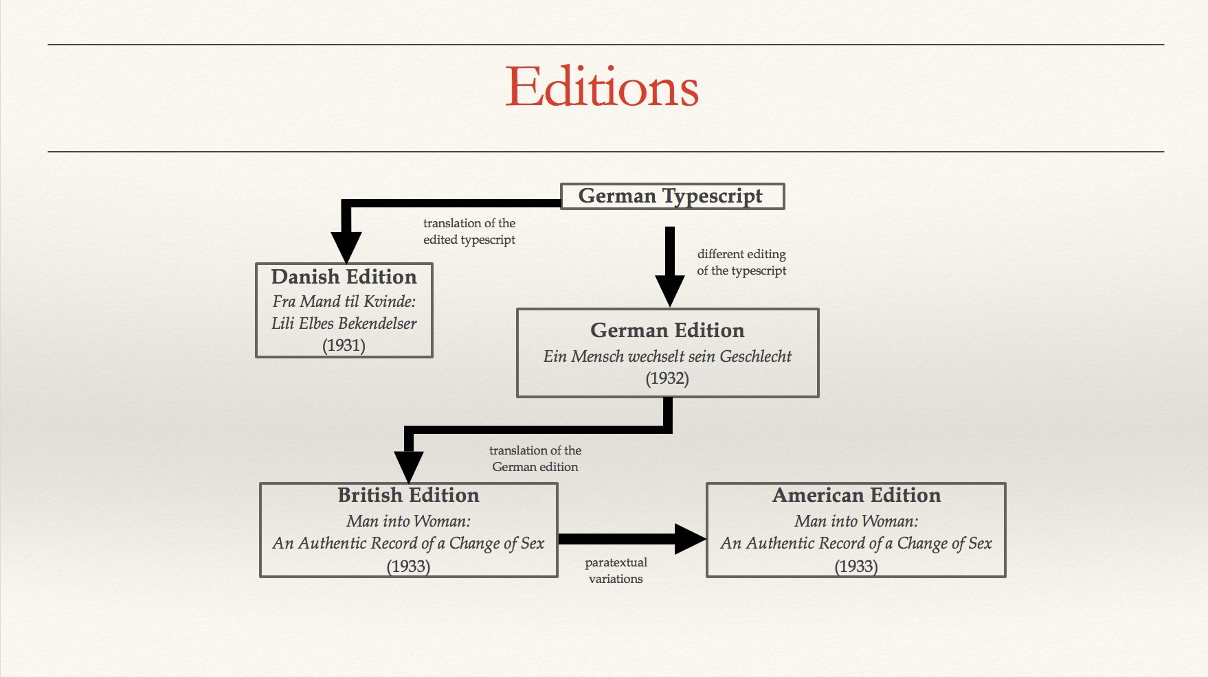 Flowchart of various editions.