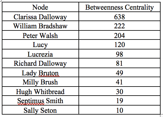 Betweenness Centrality in Mrs. Dalloway