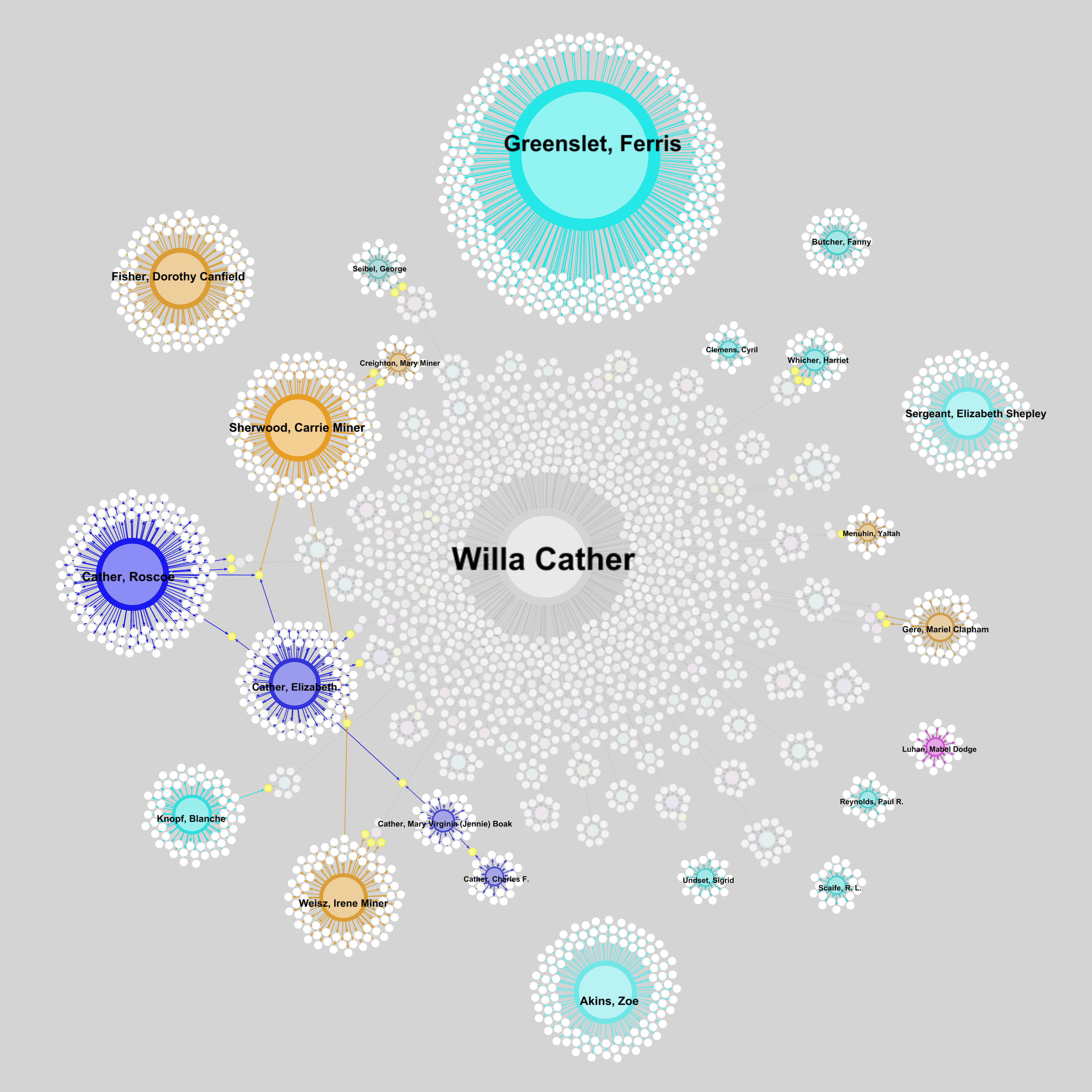 "Fig. 1. A visualization of Willa Cather's correspondents (derived from ""A Calendar of the Letters of Willa Cather,"" ed. Andrew Jewell and Janis P. Stout, Willa Cather Archive, Center for Digital Research, University of Nebraska-Lincoln)."