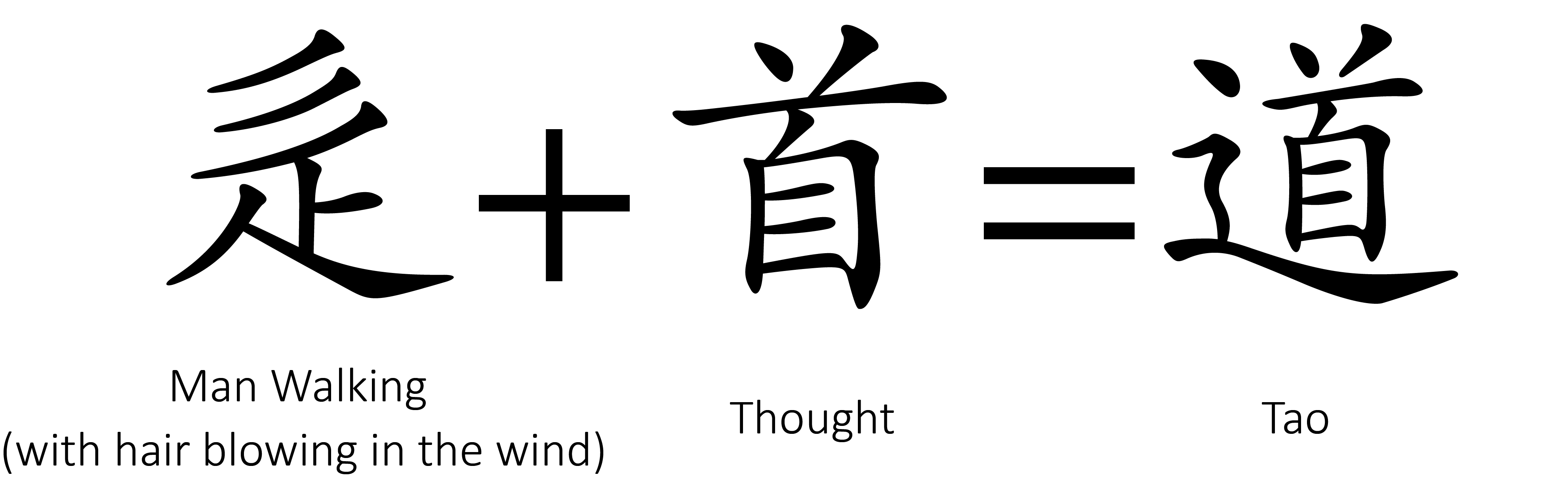 "Ideograph of ""tao."""