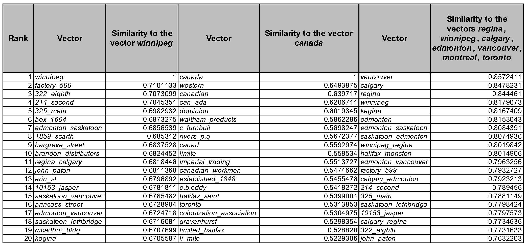 Table showing the top 20 words produced by searching for terms closest to the vectors a) winnipeg, b) canada, and c) regina, winnipeg, calgary, edmonton, vancouver, montreal and toronto.