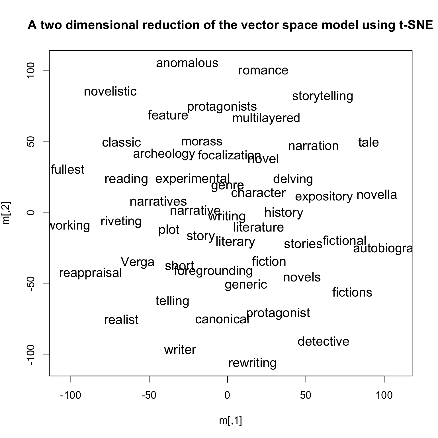 A Two Dimensional Reduction of the Vector Space Model Using t-SNE